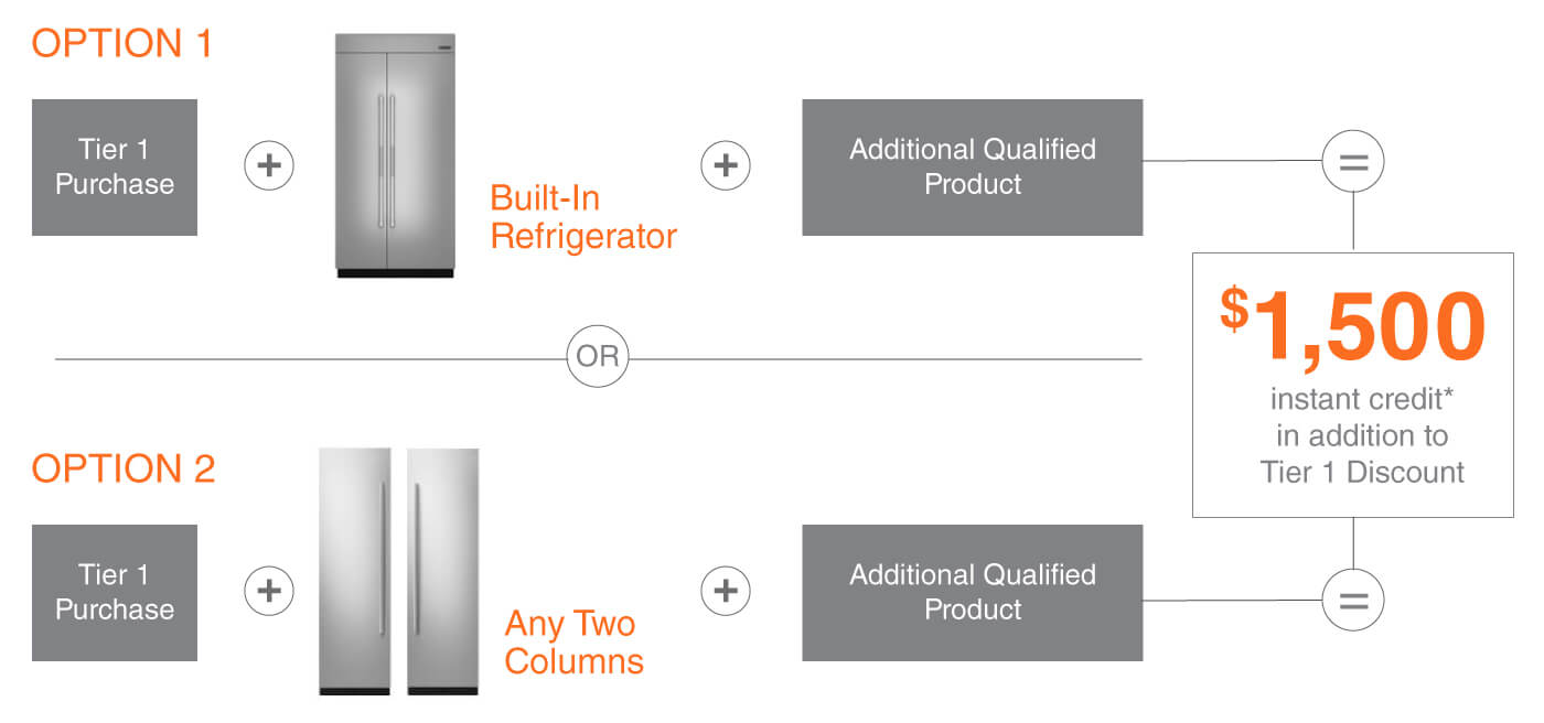 Tier 2 Purchase A Built In Refrigerator Plus Additional Qualifying Product And Receive An 1 500 Instant Credit